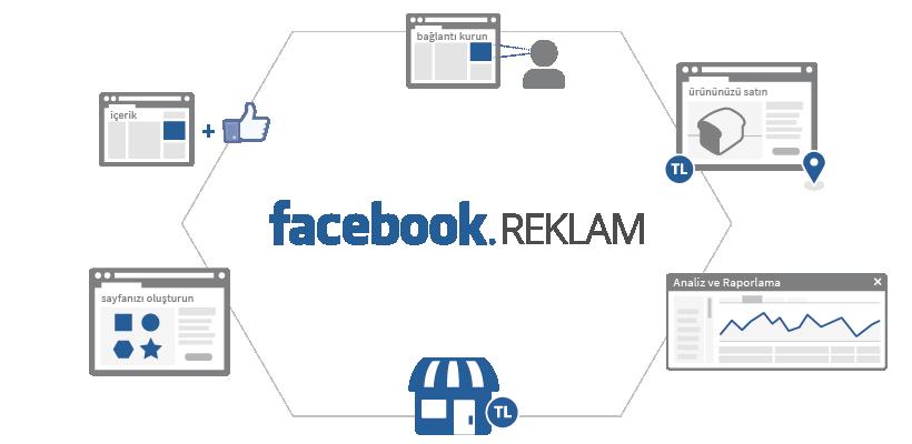 Facebook Organik Takipçi, Yorum, Beğeni ve Tavsiye Hizmetleri